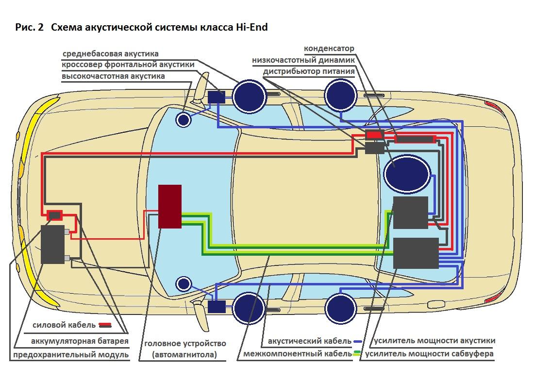 Схема акустической системы Hi-End