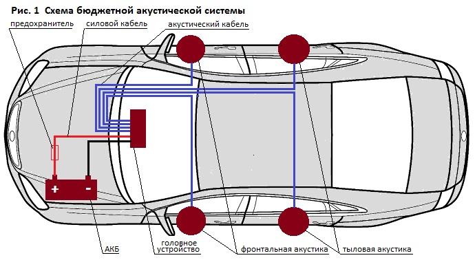 Установка автоакустики. Бюджетная схема